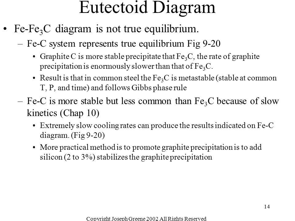 Copyright Joseph Greene 2002 All Rights Reserved 14 Eutectoid Diagram Fe-Fe 3 C diagram is not true equilibrium. –Fe-C system represents true equilibr
