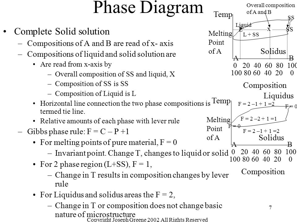 Copyright Joseph Greene 2002 All Rights Reserved 18 Phase Diagram General Binary Diagrams –Fig 9-28 Al-Mg phase diagram Several Al alloys and Mg alloys can be described by phase diagram –Fig 9-29 Cu-Zn phase diagram Complex diagram that can be used for single phase region (  region) –Fig 9-30 CaO-ZrO 2 phase diagram Example of general diagram for a ceramic system.