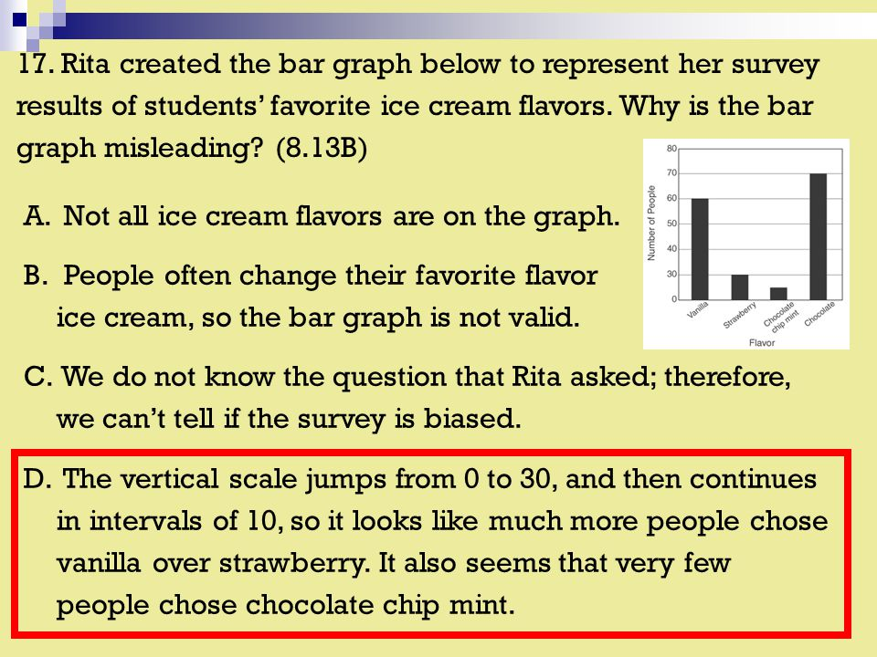 17. Rita created the bar graph below to represent her survey results of students' favorite ice cream flavors. Why is the bar graph misleading? (8.13B)