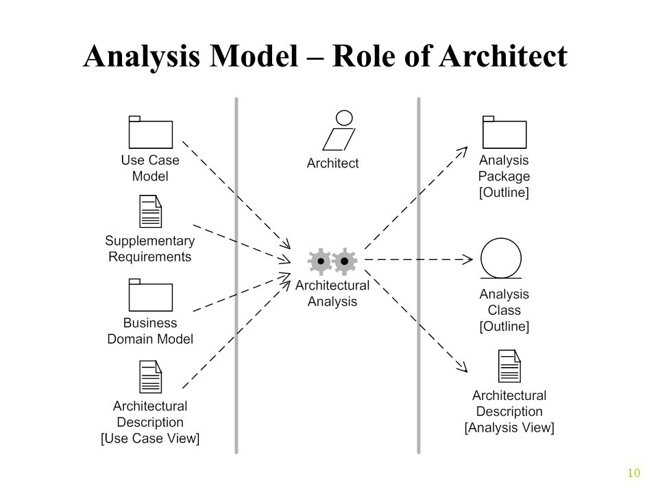 10 Analysis Model – Role of Architect