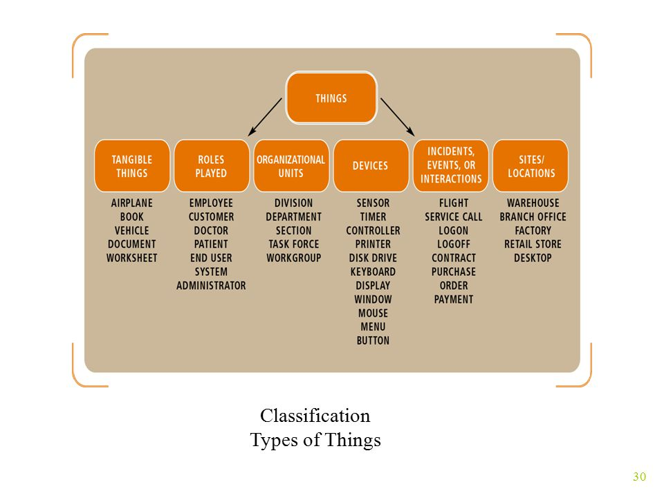 30 Classification Types of Things
