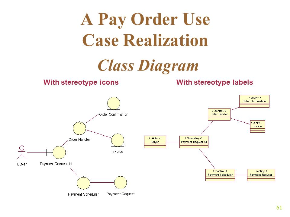 61 A Pay Order Use Case Realization Class Diagram With stereotype iconsWith stereotype labels