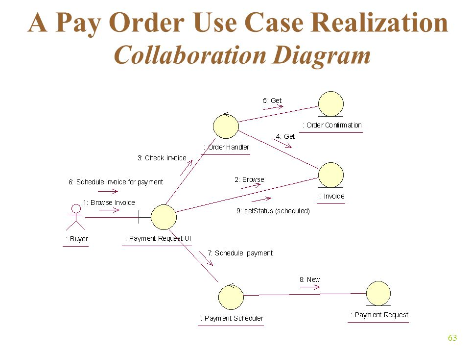 63 A Pay Order Use Case Realization Collaboration Diagram