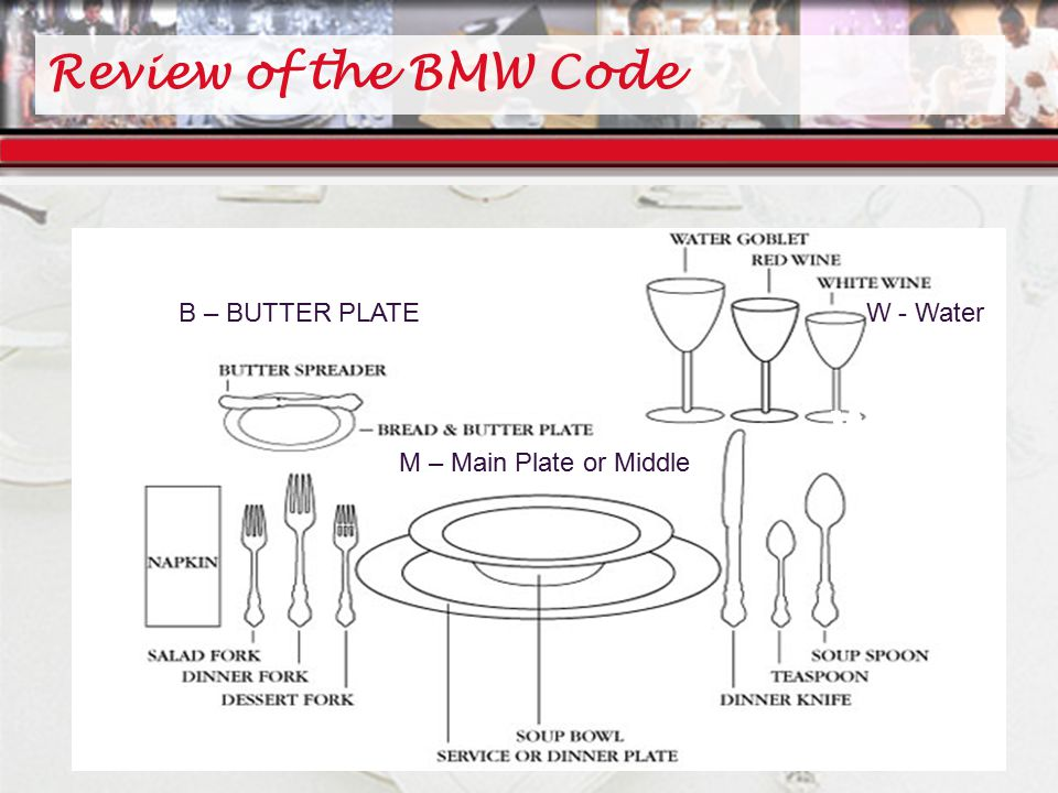 Review of the BMW Code B read M iddle/meal W ater B – BUTTER PLATE M – Main Plate or Middle W - Water