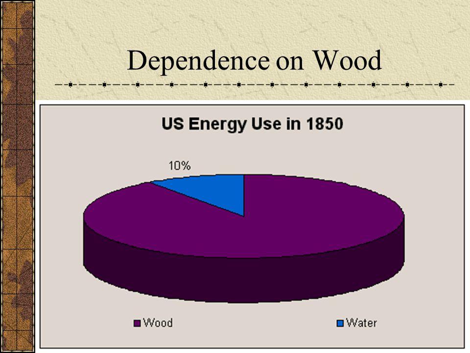 Dependence on Wood