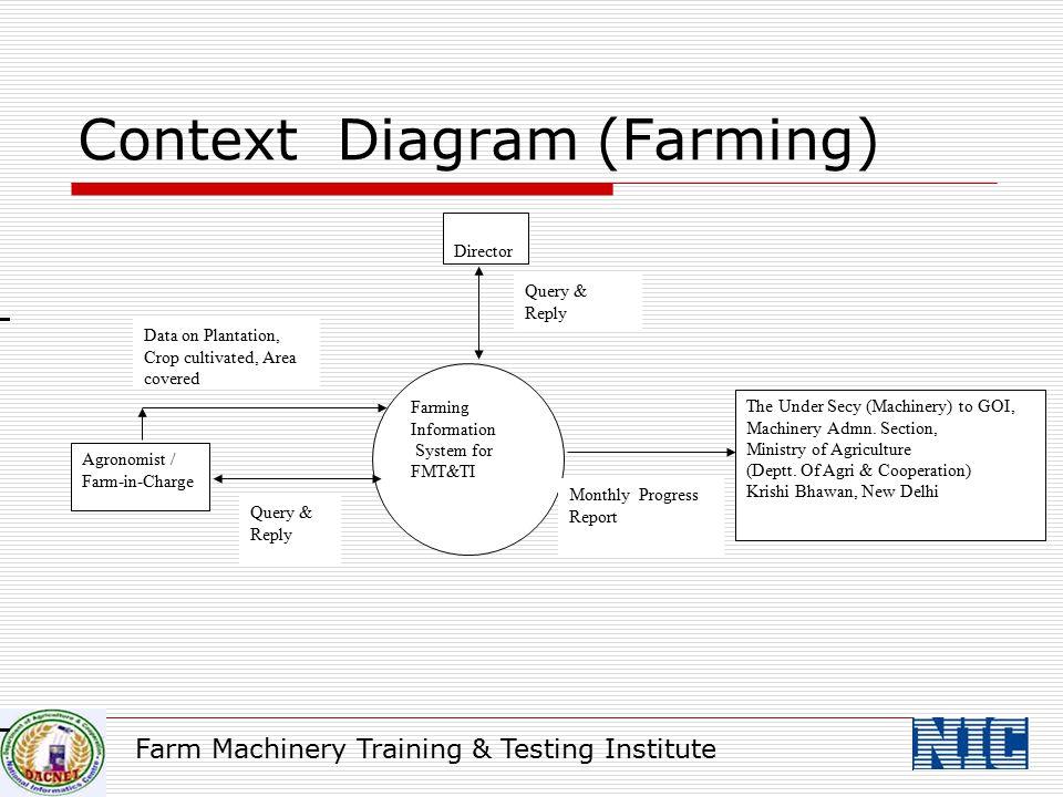 Farm Machinery Training & Testing Institute Context Diagram (Farming) Farming Information System for FMT&TI Agronomist / Farm-in-Charge Data on Planta