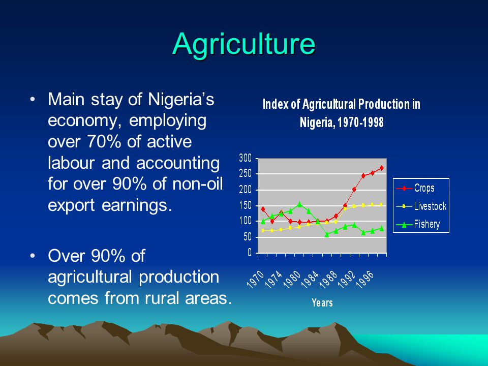 Agriculture Main stay of Nigeria's economy, employing over 70% of active labour and accounting for over 90% of non-oil export earnings. Over 90% of ag