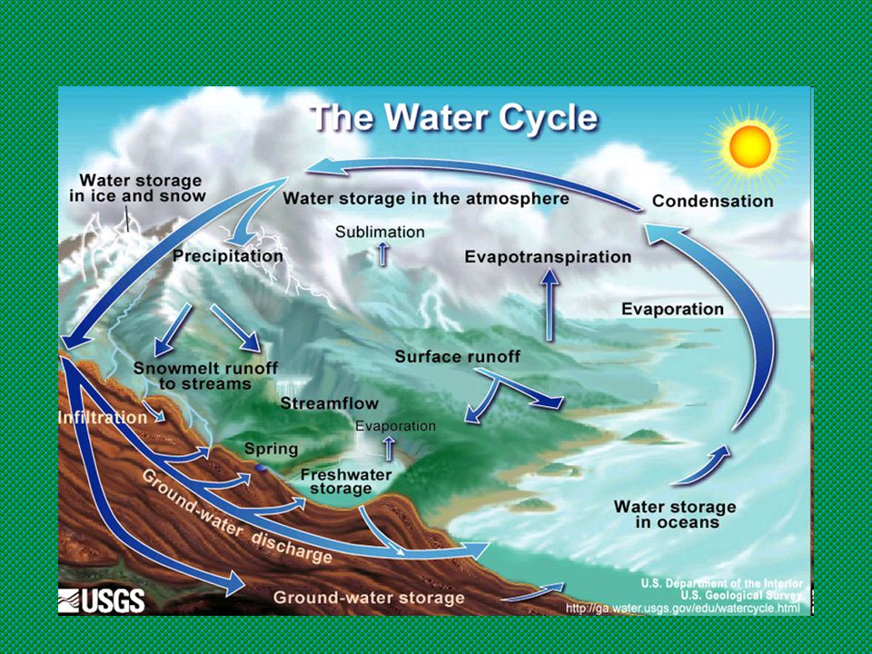 ..  The sun, which drives the water cycle, heats water in the oceans. Some of it evaporates as vapor into the air. Ice and snow can sublimate direc