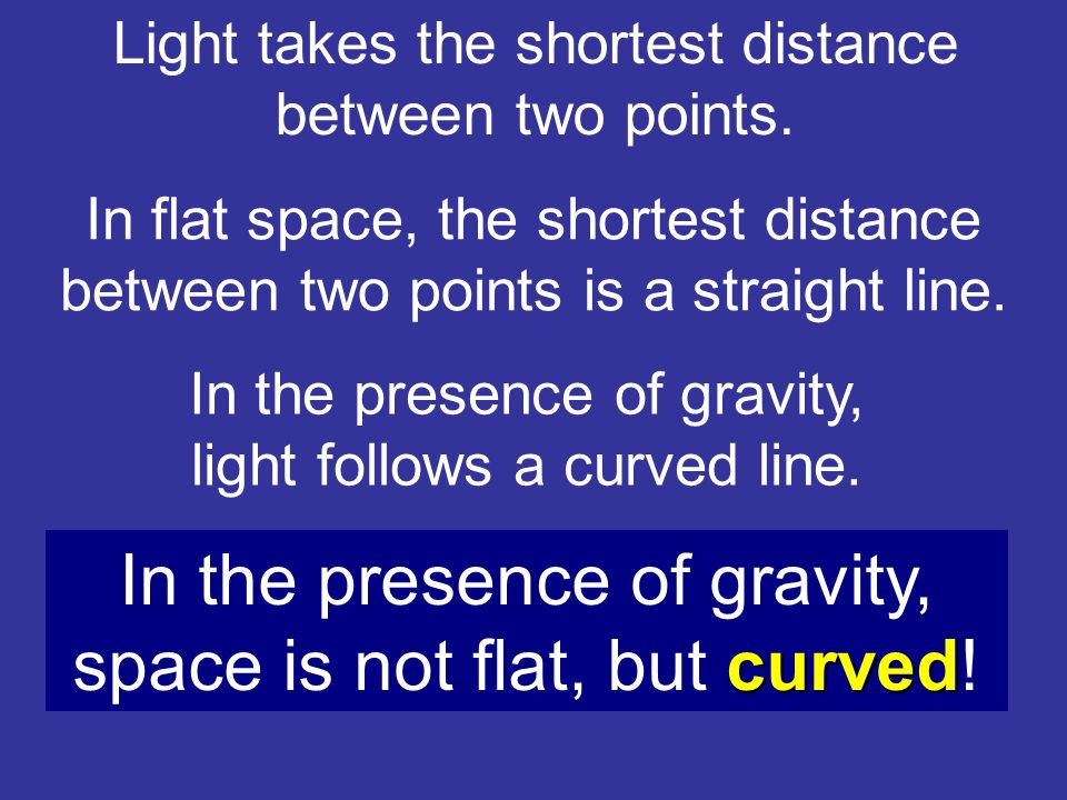 Light takes the shortest distance between two points.