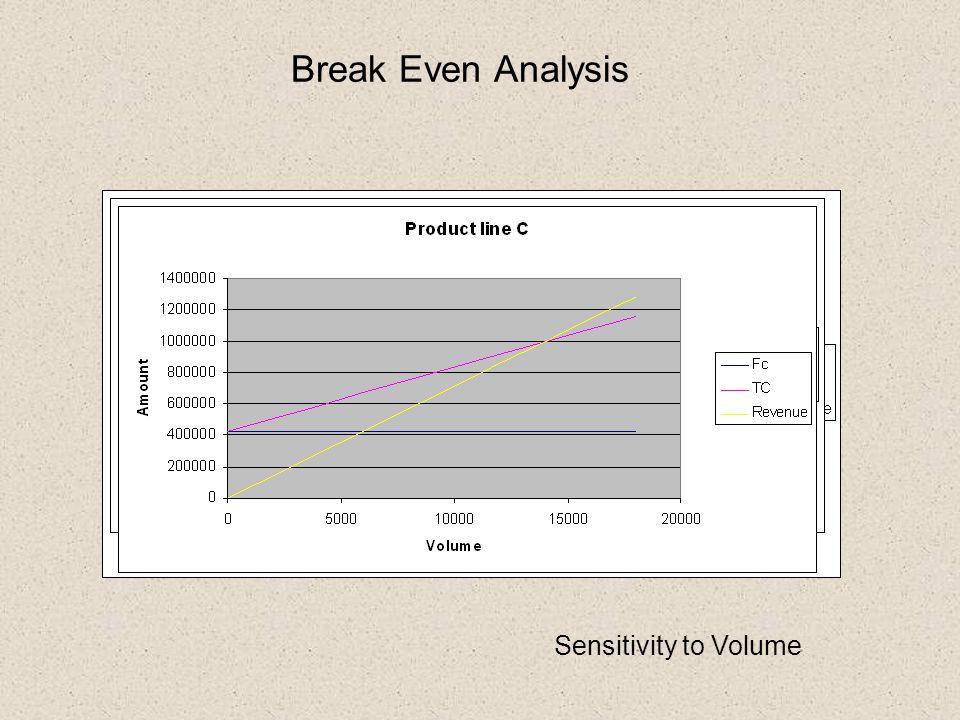 Break Even Analysis Sensitivity to Volume