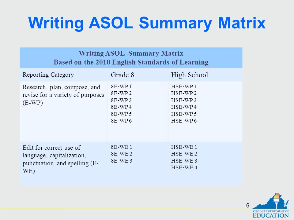 Writing ASOL Summary Matrix Based on the 2010 English Standards of Learning Reporting Category Grade 8High School Research, plan, compose, and revise