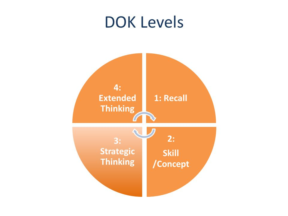DOK Levels 4: Extended Thinking 1: Recall 2: Skill /Concept 3: Strategic Thinking