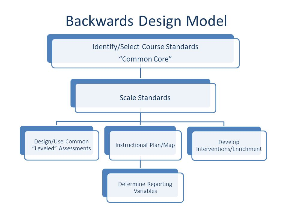 "Backwards Design Model Identify/Select Course Standards ""Common Core"" Scale Standards Design/Use Common ""Leveled"" Assessments Instructional Plan/Map D"