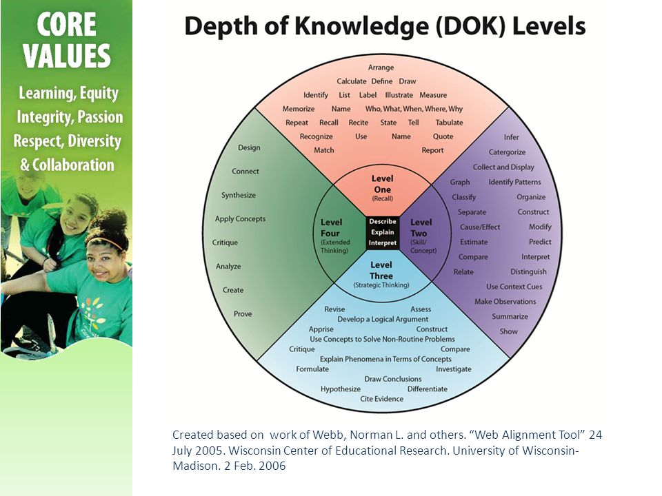 DOK Snapshot DOK is a scale of cognitive demand DOK is not an exact science DOK is not about difficulty but how much thinking is required for the student to complete the prompt/task DOK is about the item/standard not the student The context of the item/standard must be considered to determine the DOK level not just a look at what verb was chosen.