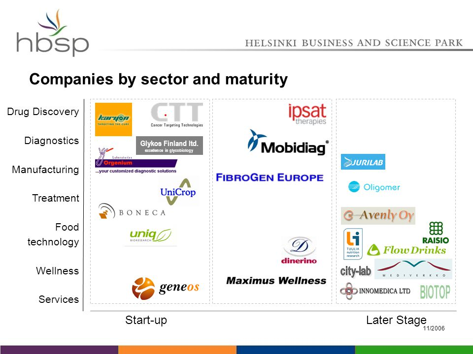 11/2006 Companies by sector and maturity Start-upLater Stage Drug Discovery Diagnostics Manufacturing Treatment Food technology Wellness Services Glykos Finland ltd.