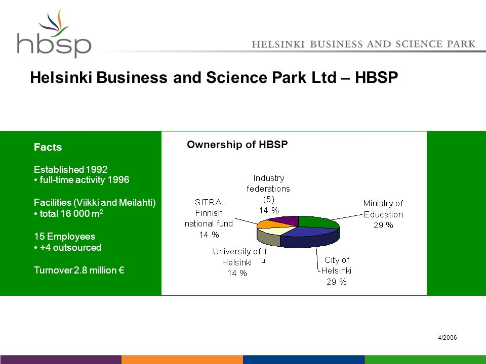 4/2006 Helsinki Business and Science Park Ltd – HBSP Facts Established 1992 full-time activity 1996 Facilities (Viikki and Meilahti) total 16 000 m 2 15 Employees +4 outsourced Turnover 2.8 million € Ownership of HBSP