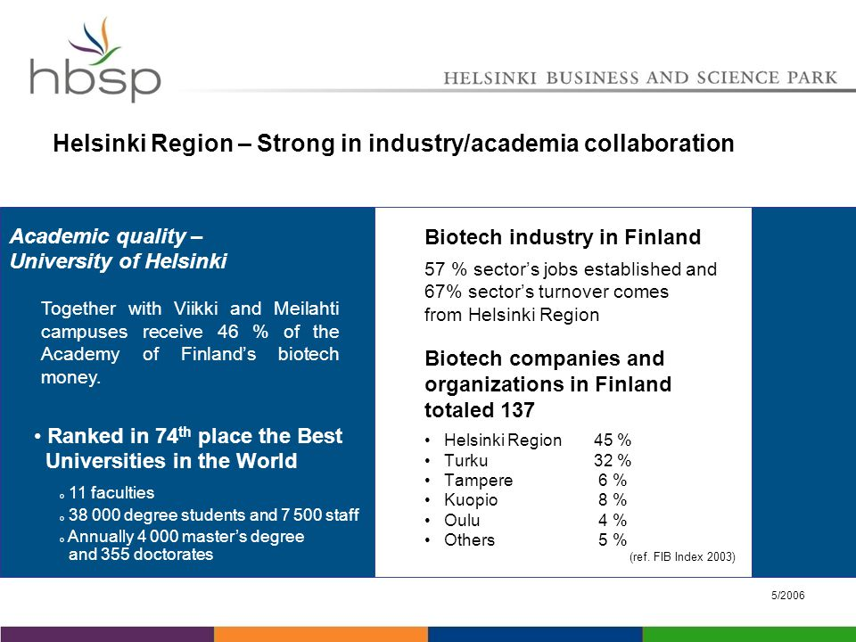 5/2006 Helsinki Region – Strong in industry/academia collaboration Biotech industry in Finland 57 % sector's jobs established and 67% sector's turnover comes from Helsinki Region Biotech companies and organizations in Finland totaled 137 Helsinki Region45 % Turku32 % Tampere 6 % Kuopio 8 % Oulu 4 % Others 5 % (ref.