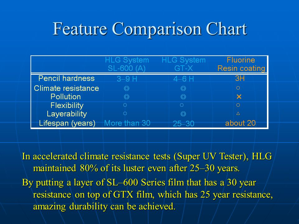 Feature Comparison Chart In accelerated climate resistance tests (Super UV Tester), HLG maintained 80% of its luster even after 25–30 years.