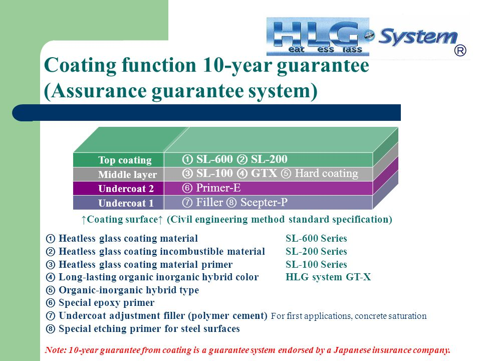 Coating function 10-year guarantee (Assurance guarantee system) ① Heatless glass coating material SL-600 Series ② Heatless glass coating incombustible material SL-200 Series ③ Heatless glass coating material primer SL-100 Series ④ Long-lasting organic inorganic hybrid color HLG system GT-X ⑤ Organic-inorganic hybrid type ⑥ Special epoxy primer ⑦ Undercoat adjustment filler (polymer cement) For first applications, concrete saturation ⑧ Special etching primer for steel surfaces Note: 10-year guarantee from coating is a guarantee system endorsed by a Japanese insurance company.
