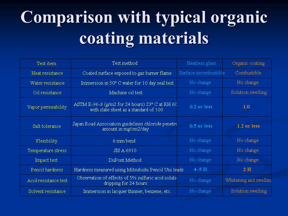 Comparison with typical organic coating materials