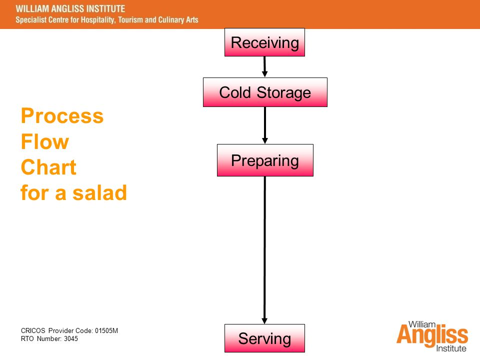 CRICOS Provider Code: 01505M RTO Number: 3045 Receiving Preparing Cold Storage Serving Process Flow Chart for a salad