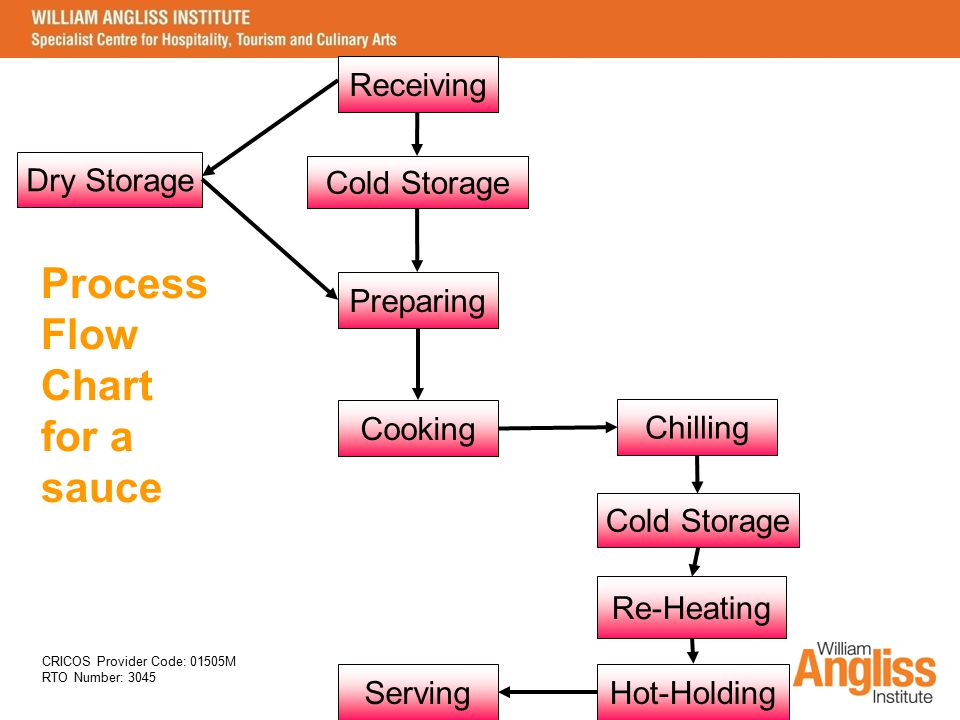 CRICOS Provider Code: 01505M RTO Number: 3045 Process Flow Chart for a sauce Receiving Cooking Preparing Cold Storage Dry Storage Hot-Holding Re-Heati
