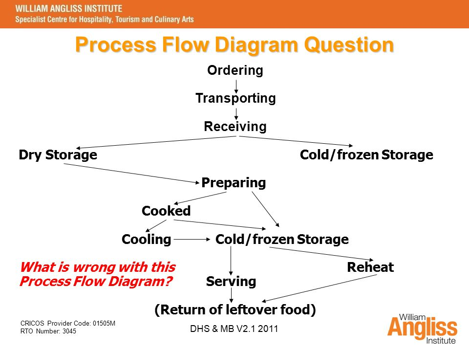 CRICOS Provider Code: 01505M RTO Number: 3045 DHS & MB V2.1 2011 Process Flow Diagram Question Ordering Transporting Receiving Dry StorageCold/frozen