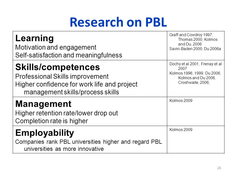 Research on PBL Learning Motivation and engagement Self-satisfaction and meaningfulness Graff and Cowdroy 1997, Thomas 2000, Kolmos and Du, 2006 Savin-Baden 2000, Du 2006a Skills/competences Professional Skills improvement Higher confidence for work life and project management skills/process skills Dochy et al 2001, Frenay et al 2007 Kolmos 1996, 1999, Du 2006, Kolmos and Du 2006, Croshwaite, 2006, Management Higher retention rate/lower drop out Completion rate is higher Kolmos 2009 Employability Companies rank PBL universities higher and regard PBL universities as more innovative Kolmos 2009 28