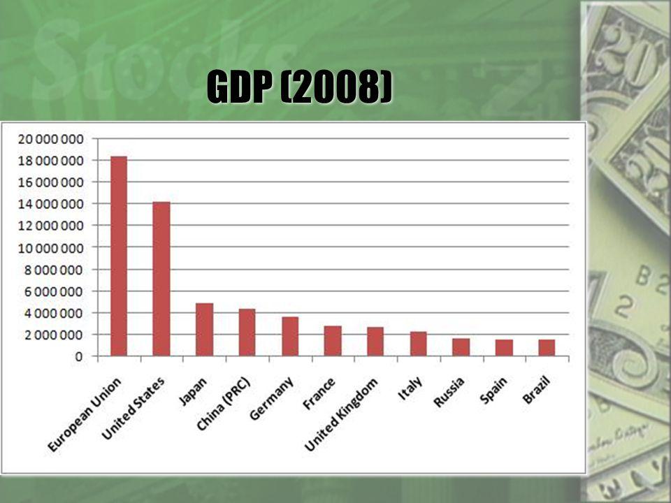GDP (2008)