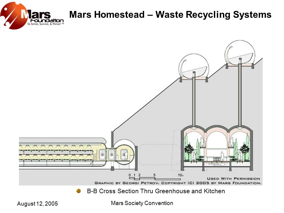 Mars Homestead – Waste Recycling Systems August 12, 2005 Mars Society Convention B-B Cross Section Thru Greenhouse and Kitchen