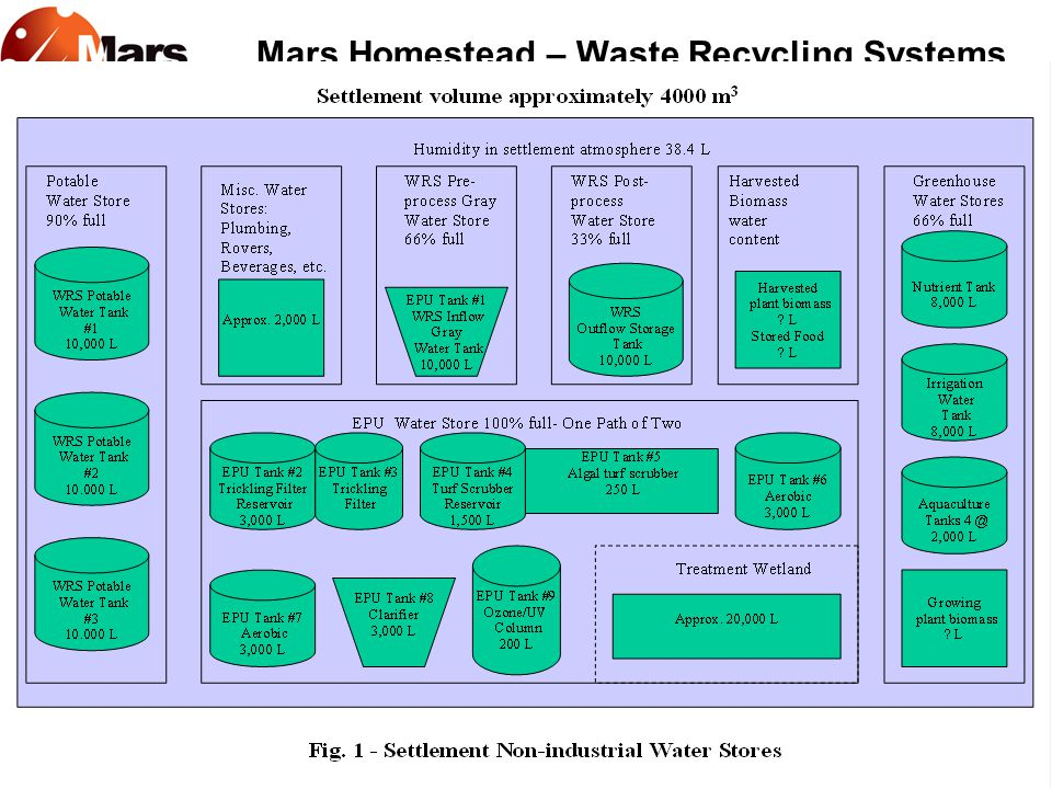 Mars Homestead – Waste Recycling Systems August 12, 2005 Mars Society Convention POTABLE WATER REQUIREMENTS
