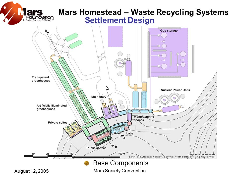 Mars Homestead – Waste Recycling Systems August 12, 2005 Mars Society Convention Greenhouses & Recycling Area