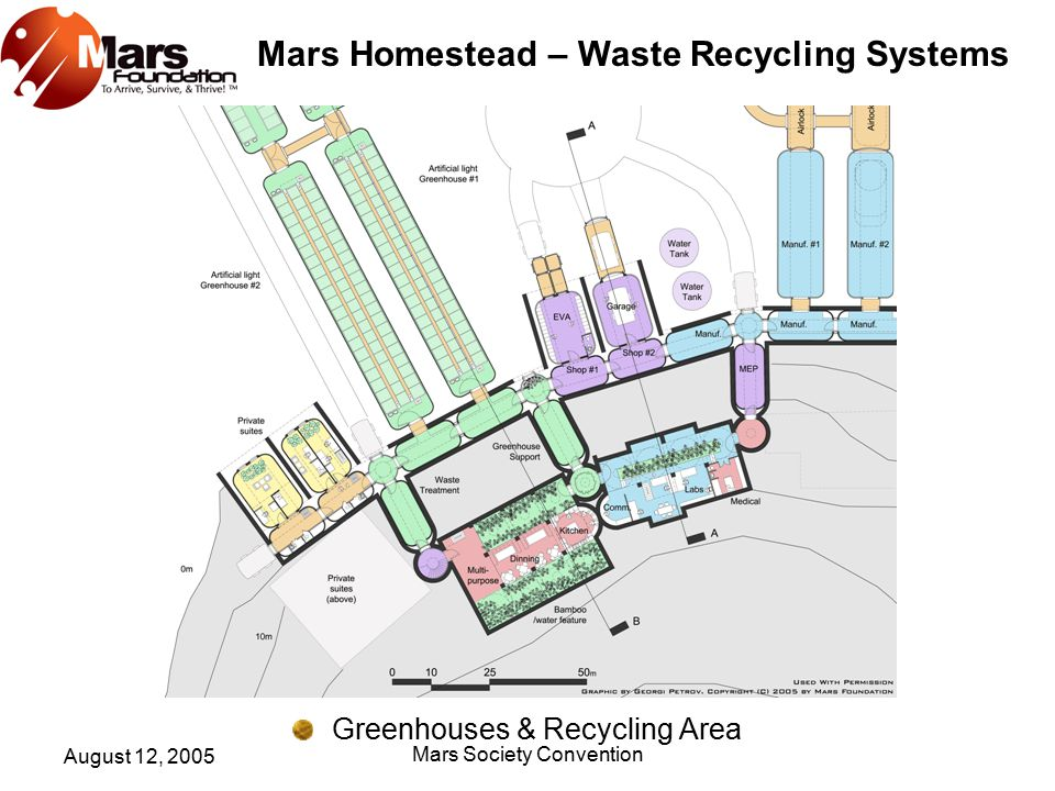 Mars Homestead – Waste Recycling Systems August 12, 2005 Mars Society Convention THE COMPOSTING SYSTEM The aerobic processes which generate the heat consume oxygen, however, it has been found that it more effective to remove heat by on demand thermostatically controlled ventilation to ensure that maximum temperatures do not exceed 60°C than to attempt to maintain a correct oxygen level within the compost.