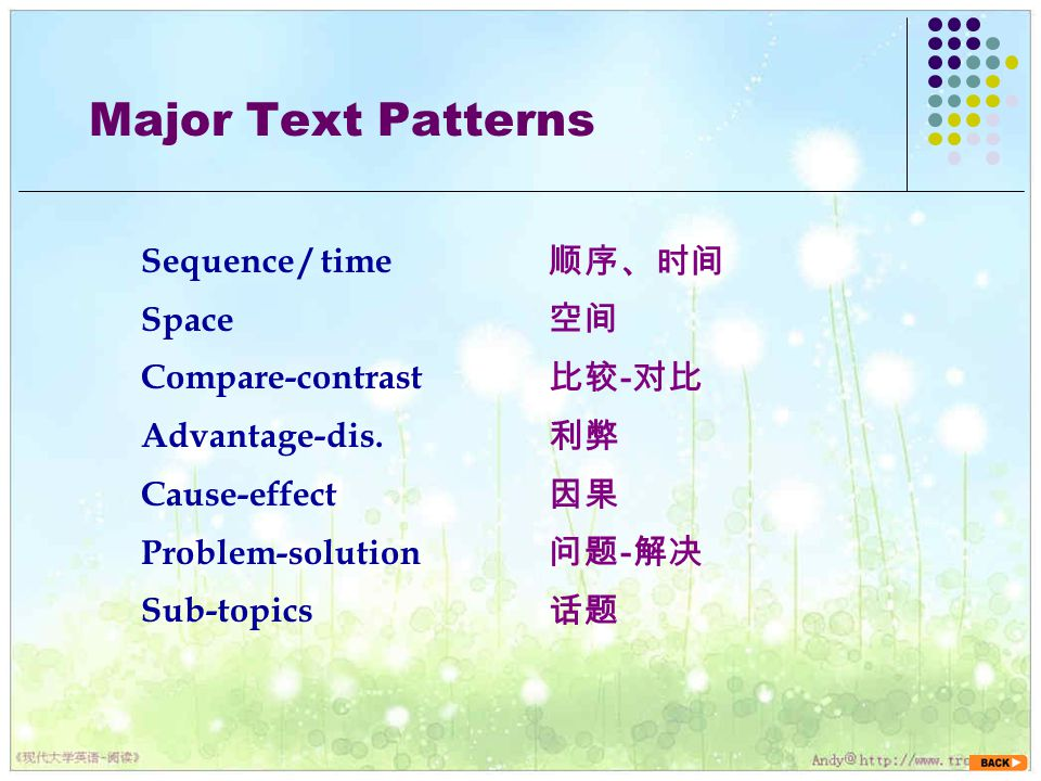 Major Text Patterns Sequence / time Space Compare-contrast Advantage-dis. Cause-effect Problem-solution Sub-topics 顺序、时间 空间 比较 - 对比 利弊 因果 问题 - 解决 话题