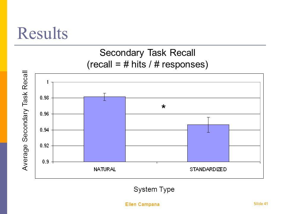 February 6 th, 2006 Ellen Campana Slide 41 Results Average Secondary Task Recall System Type Secondary Task Recall (recall = # hits / # responses) *