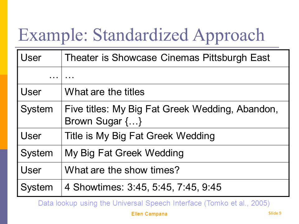 February 6 th, 2006 Ellen Campana Slide 9 Example: Standardized Approach UserTheater is Showcase Cinemas Pittsburgh East …… UserWhat are the titles SystemFive titles: My Big Fat Greek Wedding, Abandon, Brown Sugar {…} UserTitle is My Big Fat Greek Wedding SystemMy Big Fat Greek Wedding UserWhat are the show times.