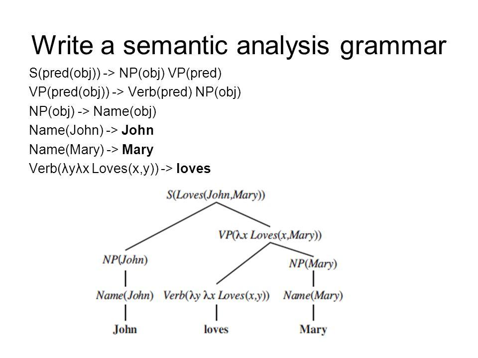 Write a semantic analysis grammar S(pred(obj)) -> NP(obj) VP(pred) VP(pred(obj)) -> Verb(pred) NP(obj) NP(obj) -> Name(obj) Name(John) -> John Name(Mary) -> Mary Verb(λyλx Loves(x,y)) -> loves