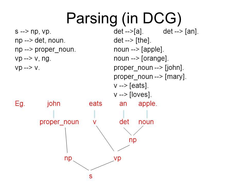 Parsing (in DCG) s --> np, vp. det -->[a]. det --> [an].