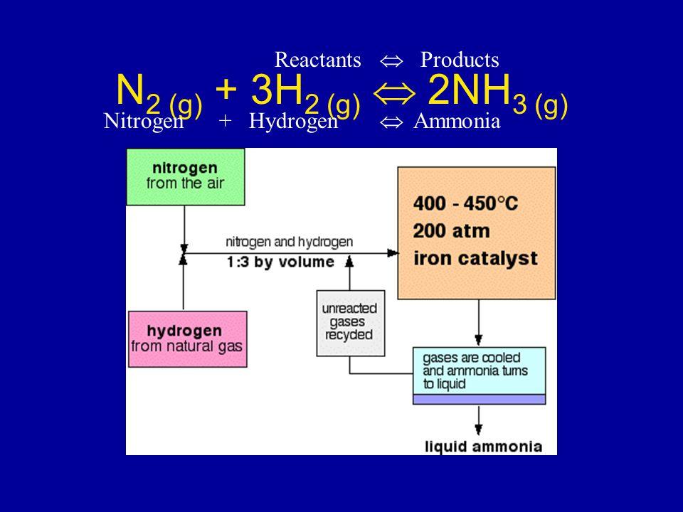 N 2 (g) + 3H 2 (g)  2NH 3 (g) Reactants  Products Nitrogen + Hydrogen  Ammonia