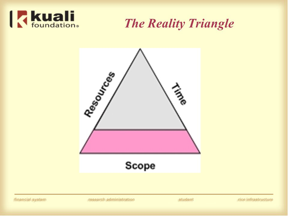 The Reality Triangle