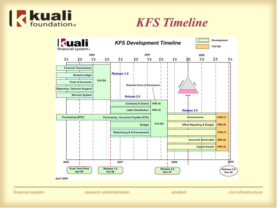 KFS Timeline