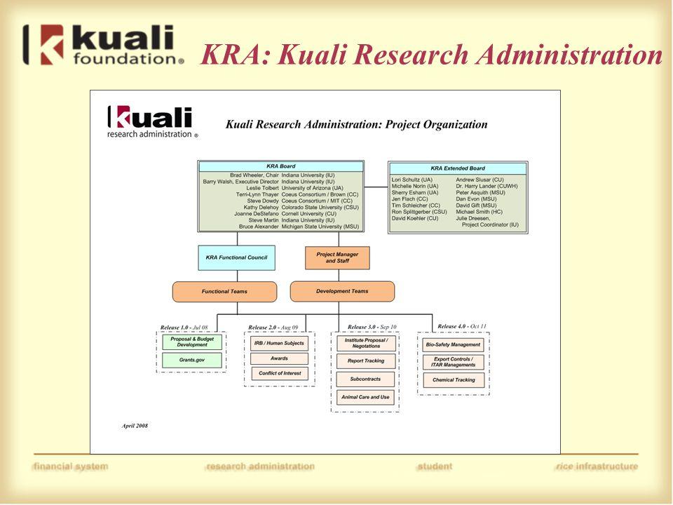 KRA: Kuali Research Administration