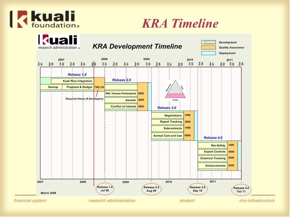KRA Timeline