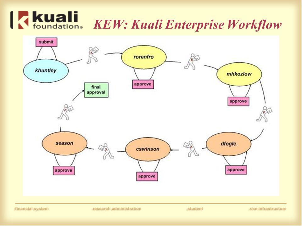 KEW: Kuali Enterprise Workflow