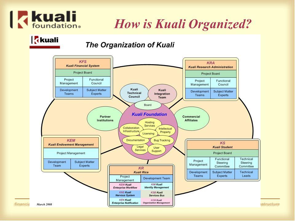 How is Kuali Organized