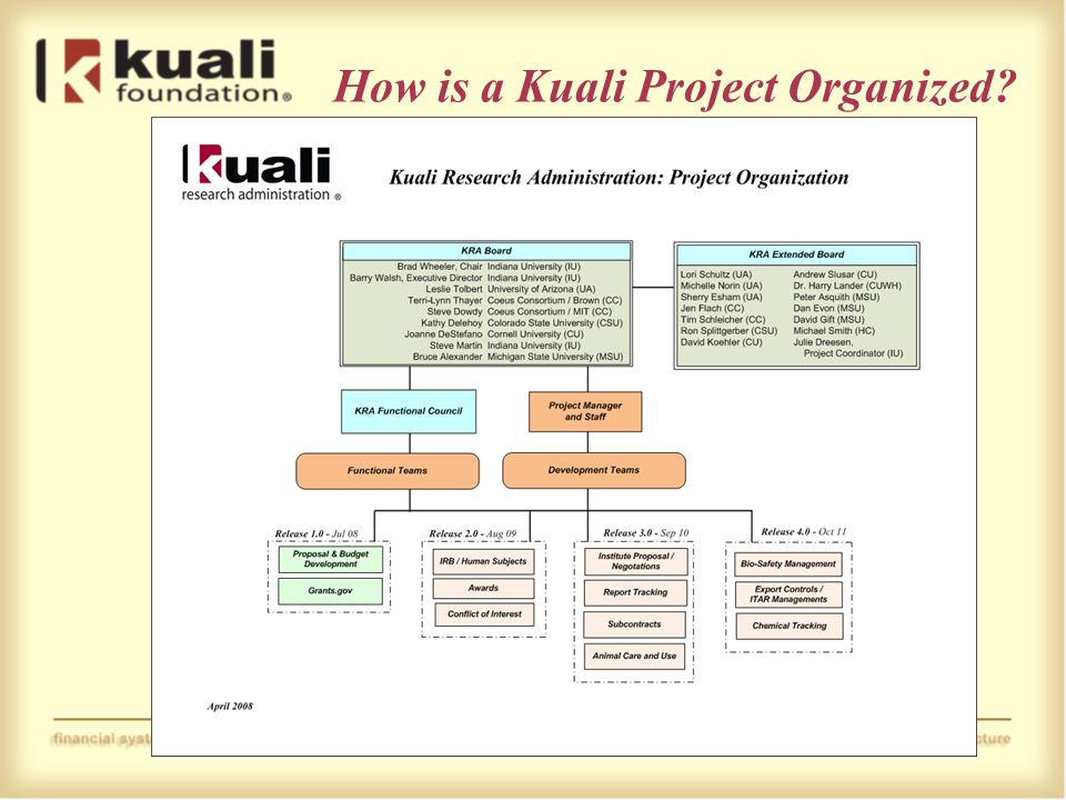 How is a Kuali Project Organized
