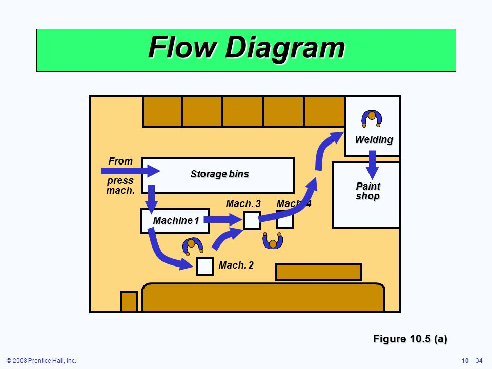 © 2008 Prentice Hall, Inc.10 – 34 Flow Diagram Storage bins Machine 1 Mach.