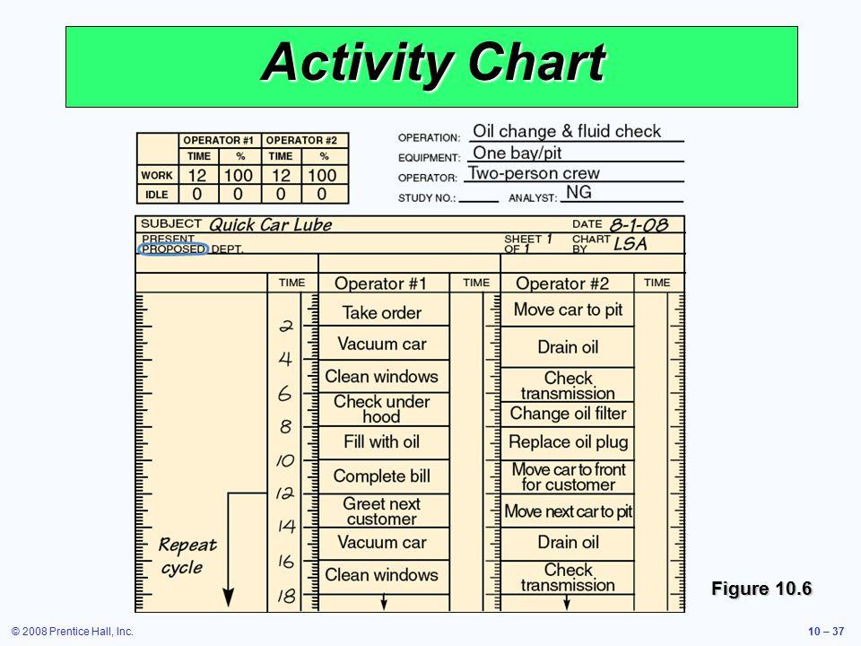 © 2008 Prentice Hall, Inc.10 – 37 Activity Chart Figure 10.6