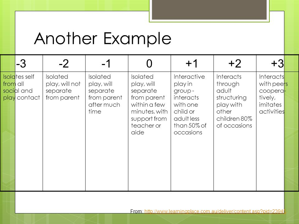 Another Example -3-20+1+2+3 Isolates self from all social and play contact Isolated play, will not separate from parent Isolated play, will separate from parent after much time Isolated play, will separate from parent within a few minutes, with support from teacher or aide Interactive play in group - interacts with one child or adult less than 50% of occasions Interacts through adult structuring play with other children 80% of occasions Interacts with peers coopera- tively, imitates activities From: http://www.learningplace.com.au/deliver/content.asp pid=23945http://www.learningplace.com.au/deliver/content.asp pid=23945