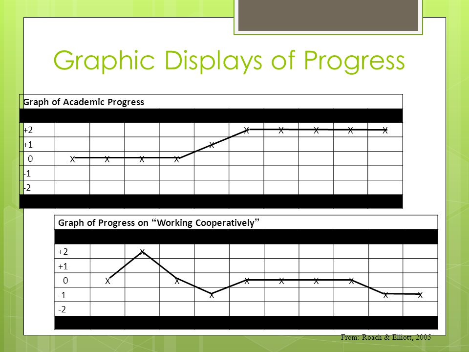 From: Roach & Elliott, 2005 Graphic Displays of Progress Graph of Academic Progress +2 XXXXX +1 X 0 XXXX -2 Graph of Progress on Working Cooperatively +2 X +1 0 XXXXXX XXX -2